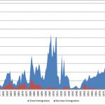 Total number and number of German immigrants, 1820-2013