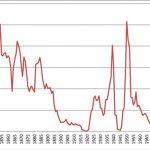 German immigrants as percent of total immigrants, 1820-2013