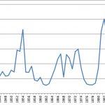Number of German immigrants, 1840-93