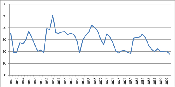 German immigrants as percent of total immigrants, 1840-93
