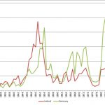 Number of German and Irish immigrants, 1820-1900