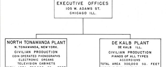 Wurlitzer Company Organizational Chart